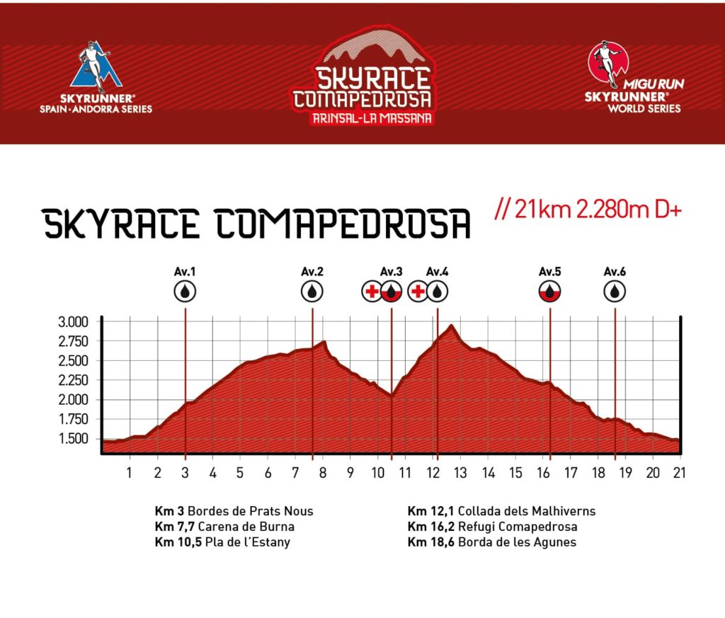 SkyRace Comapedrosa: Trail Elevation Map